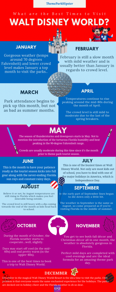 Best Time to Visit Disney World Infographic