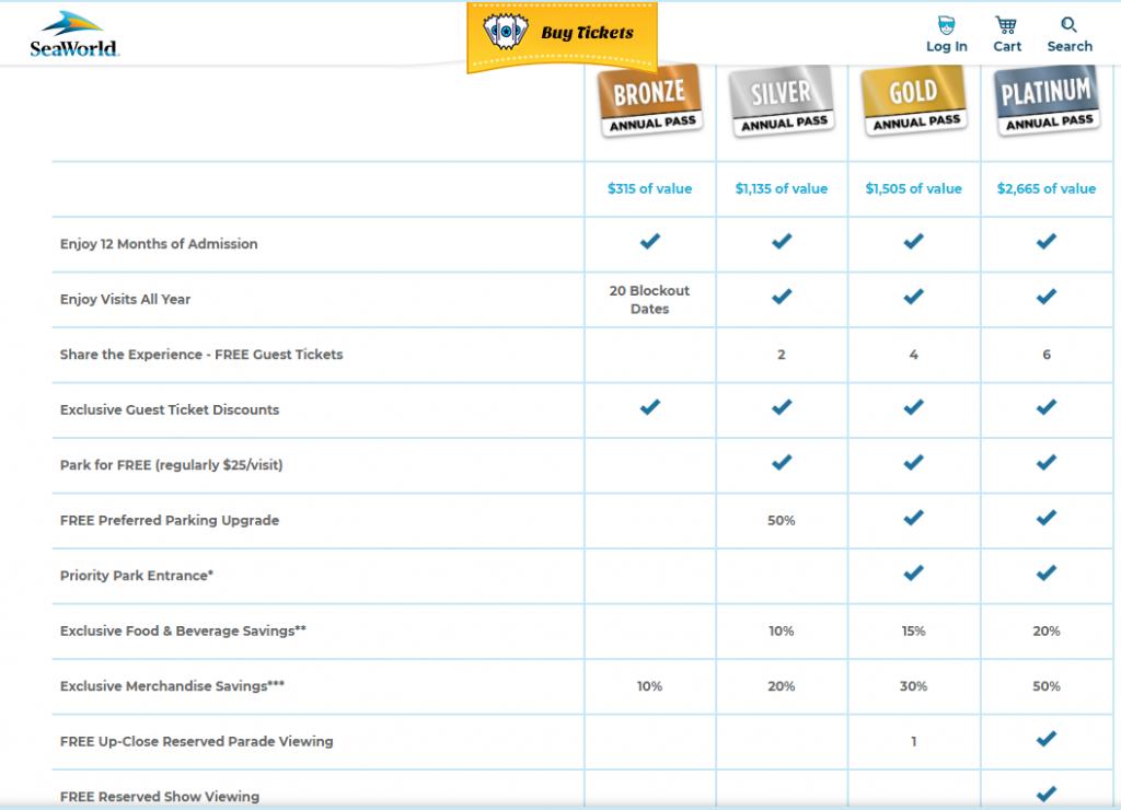 SeaWorld Annual Pass Perks and Benefits Comparison Chart Screen Shot